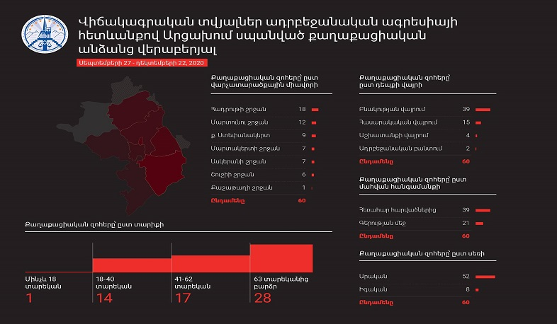 Arrtsakh Ombudsman Published Interim Report On the Killing Of Civilians By the Azerbaijani AF
