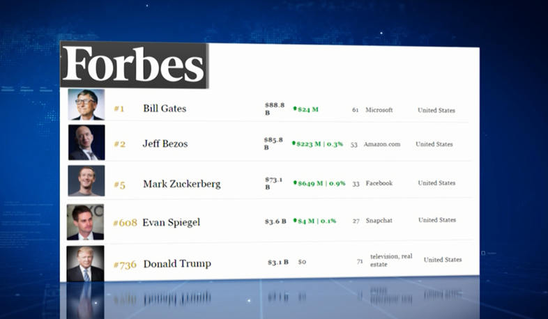 Forbes publishes new list of richest Americans