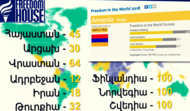 Armenia is a partly free country