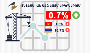 Armenia's economic growth first in EAEU
