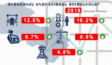 National Statistical Committee publishes economic activity index